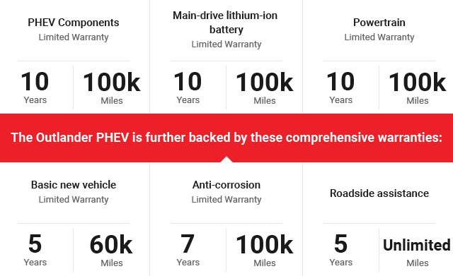 Mitsubishi PHEV warranties